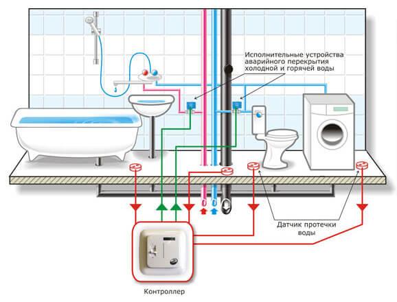 Системы защиты от протечек и залива фото 1