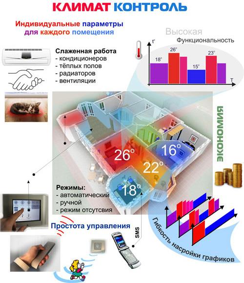 Современные системы климат контроля для дома фото 1